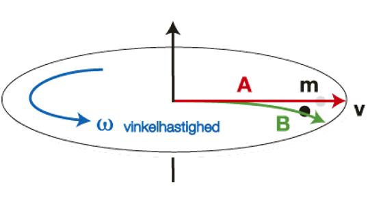flow-vinkelhastighed