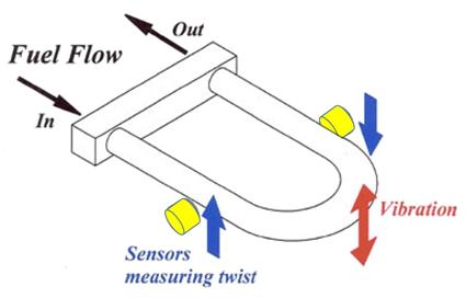fuel-flow